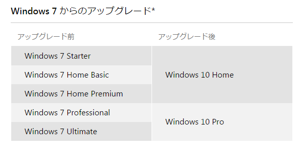 windows7to10
