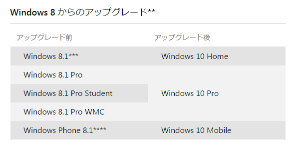 windows8to10